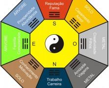 O que é Feng Shui? Como usar Feng Shui na Arquitetura e na Decoração?